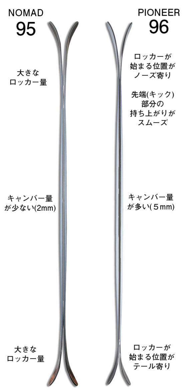スキー形状ロッカーキャンバー比較